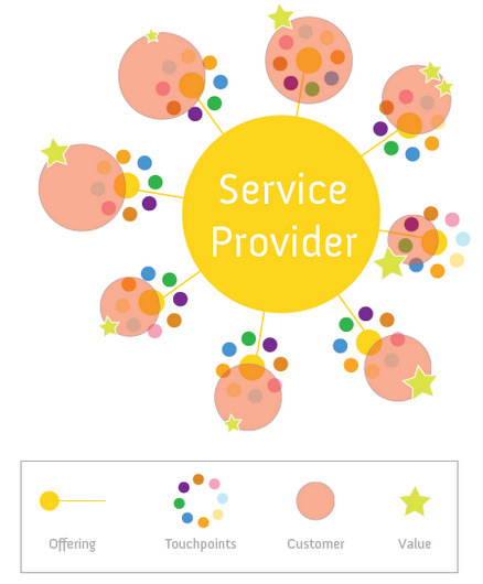 Service System by No Formulae