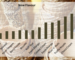 Design Research Flavours Results by No Formulae