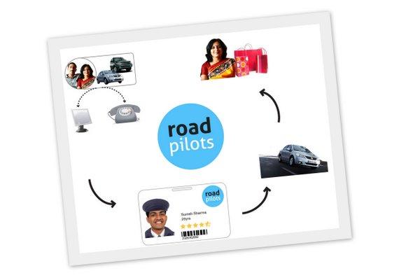 Road Pilots Service Scenario by No Formulae